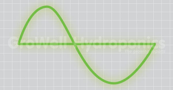 Sine Wave Stretched By Control Freak (No Noise, Low Power)