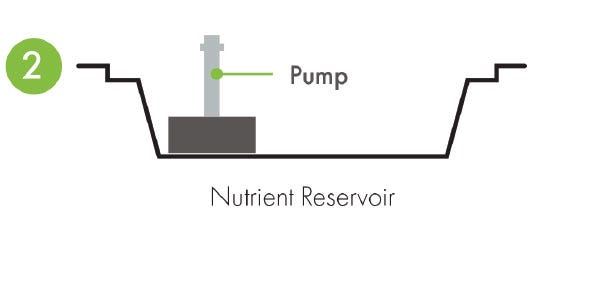 Eazy Plug Flood And Drain System - How it Works Pump