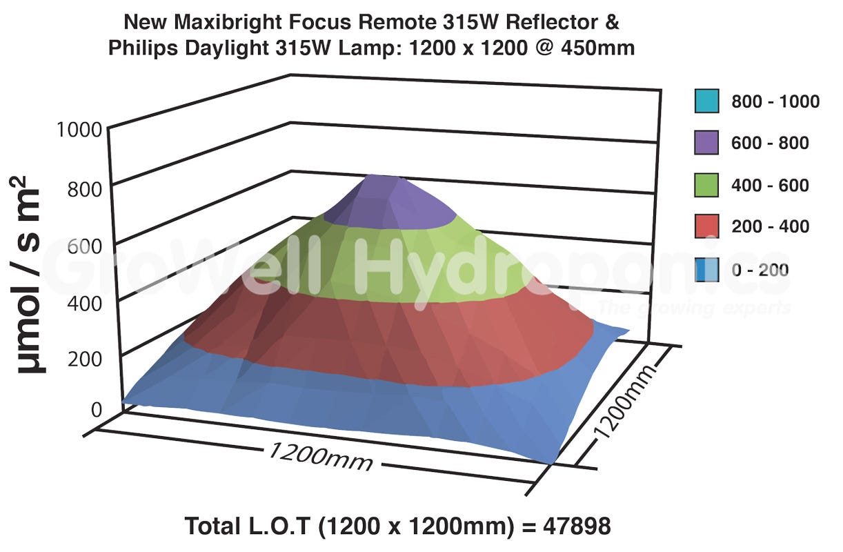 Maxibright Focus Vs Similar Model 1