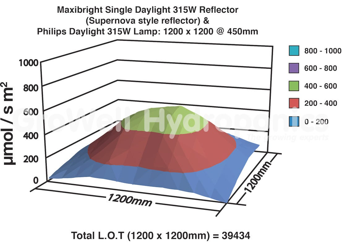 Maxibright Focus Vs Similar Model 2