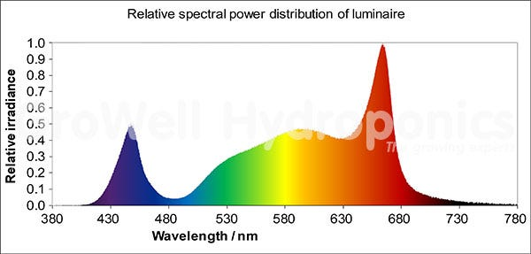 Relative specral power distribution of luminare Telos
