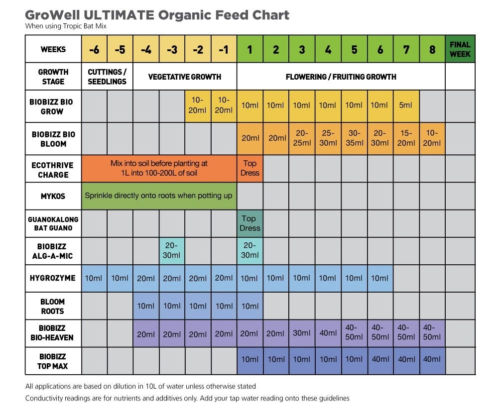 The Ultimate Organic Feed Chart