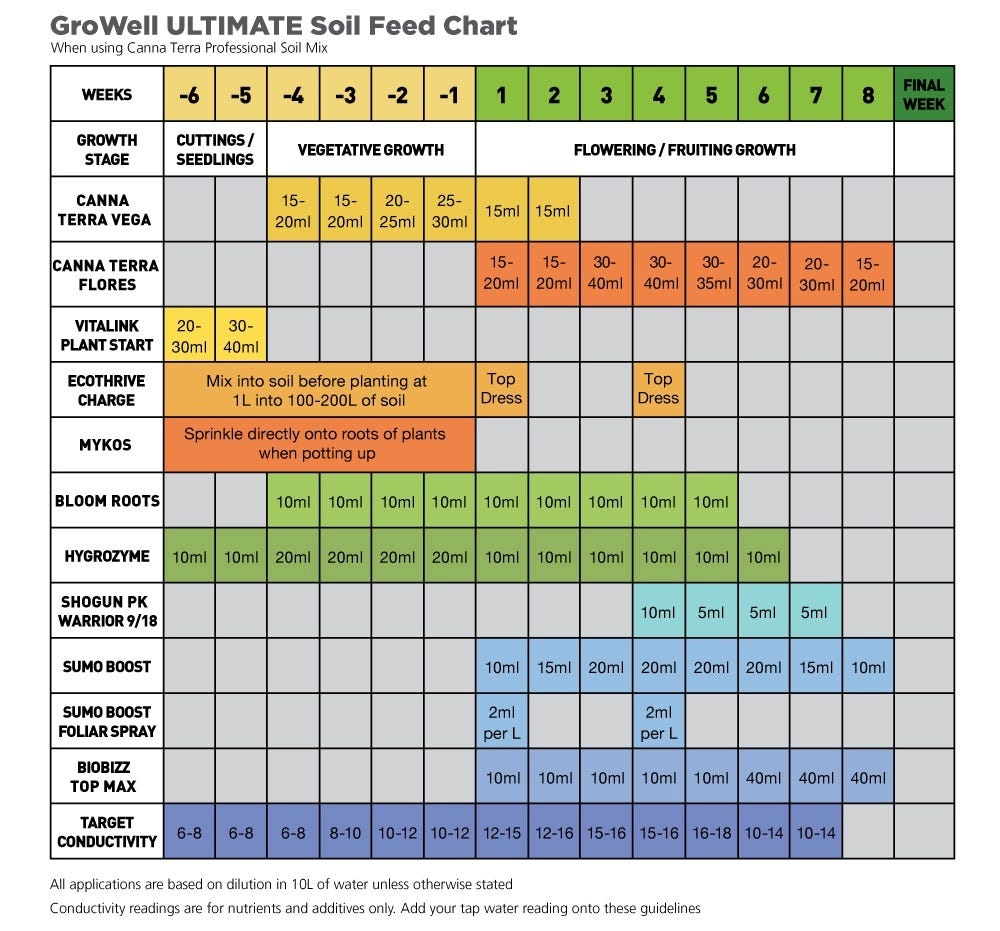 GroWell Ultimate Soil Feed Chart