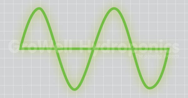 Typical 50hz Sine Wave used to Run AC Fans at Full Power