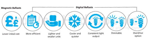 Digital vs. Magnetic Ballasts