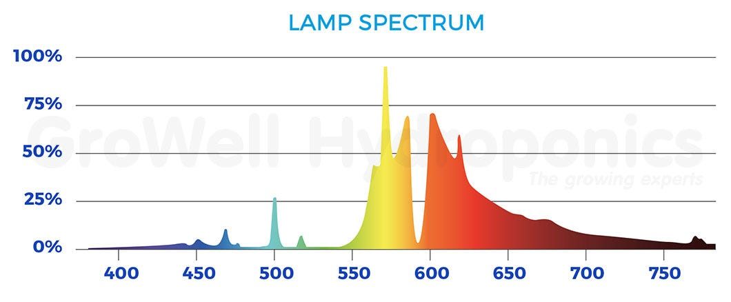 DLI Lamp Spectrum